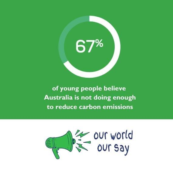 Is Australia doing enough to reduce carbon emissions
